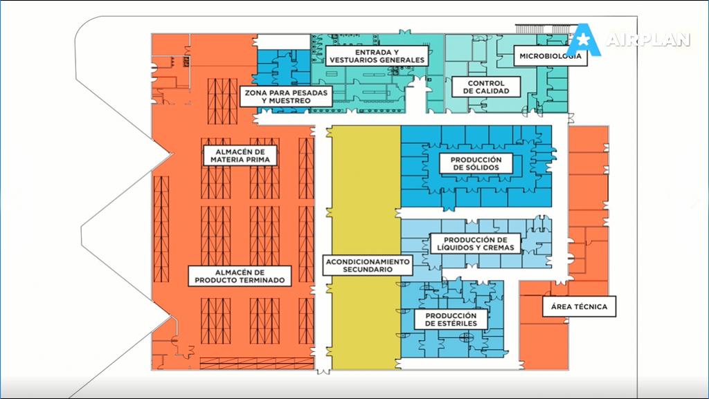 layout conceptual de las diferentes áreas de una planta farmacéutica multiproducto